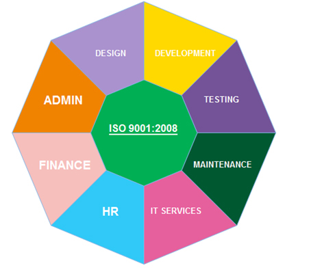 how to find cmmi level of a company